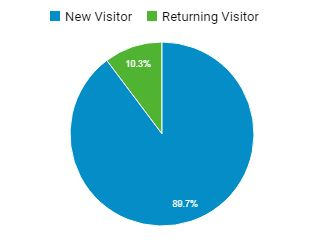 % of returning customers to new customers